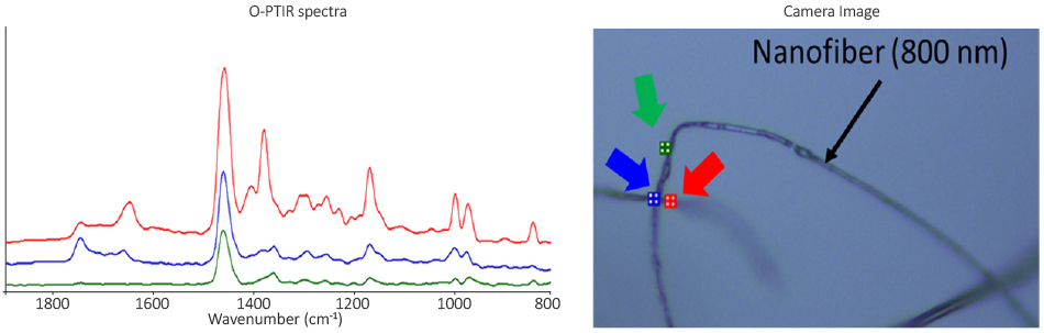 Data image showing the use of mIRage for direct fiber characterization