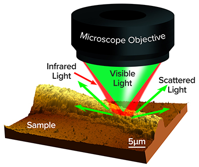 Illustration of non-contact submicron infrared spectroscopy used to analyze ruddlesden-popper hybrid pervoskite crystals