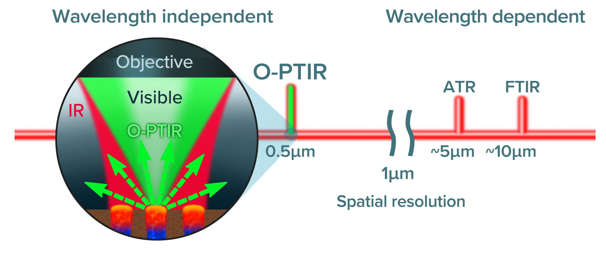 Diagram comparing wavelength dependent ATR and FTIR to wavelength independent O-PTIR non-contact submicron infrared spectroscopy
