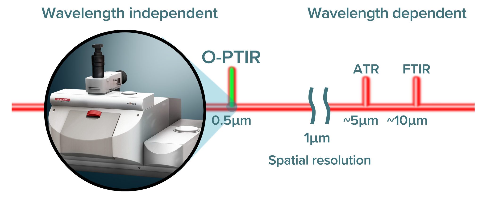 Chart comparing infrared wavelength diffraction limits of O-PTIR, ATR, and FTIR