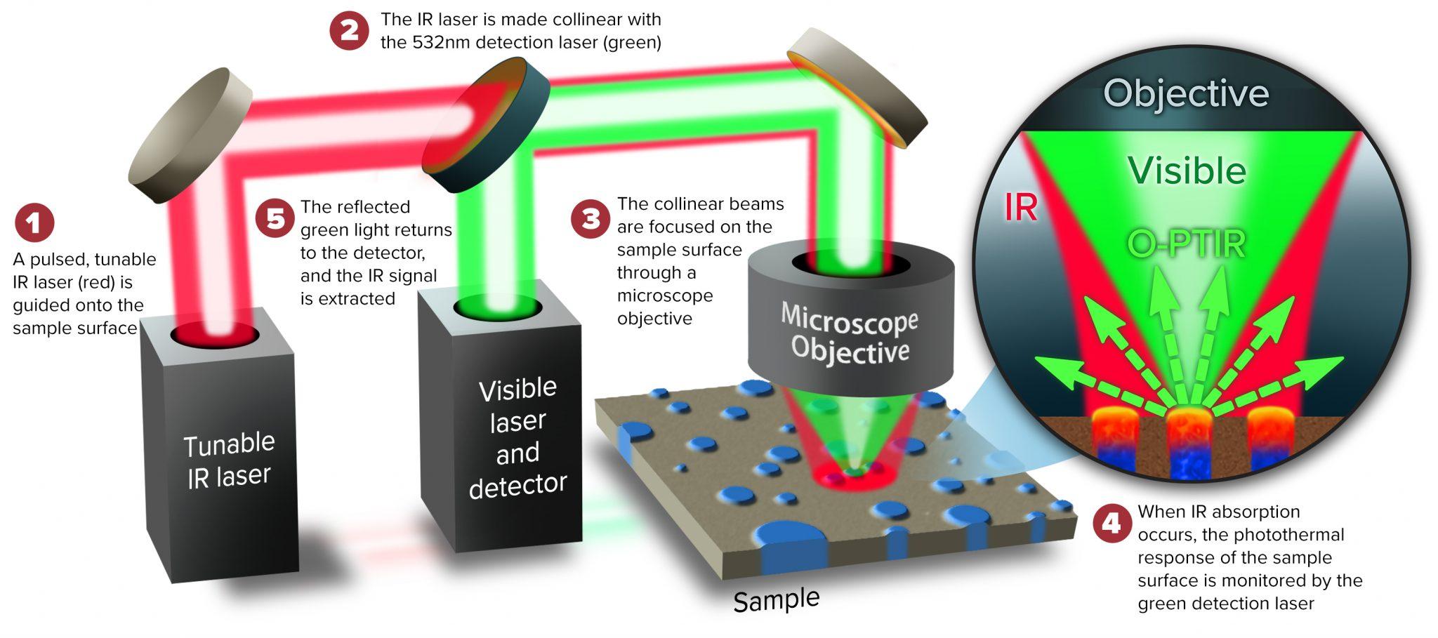 Diagram describing how O-PTIR, Optical PhotoThermal InfraRed spectroscopy works.